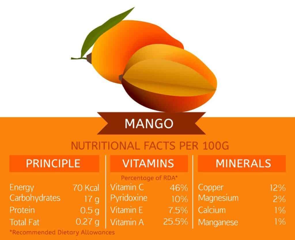 mango valores nutricionales