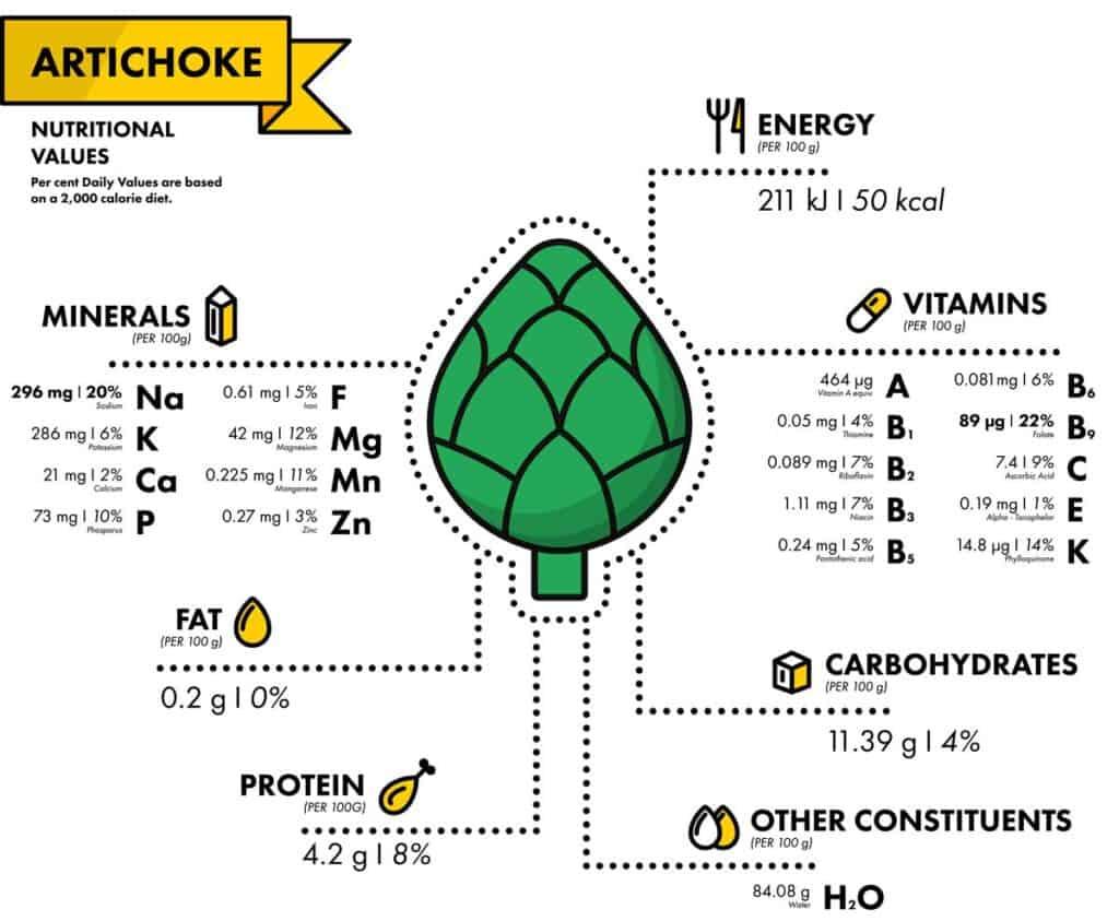 alcachofa propiedades